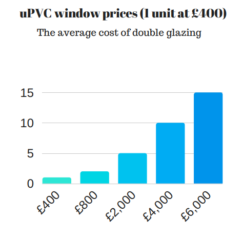 double glazing costs 2018